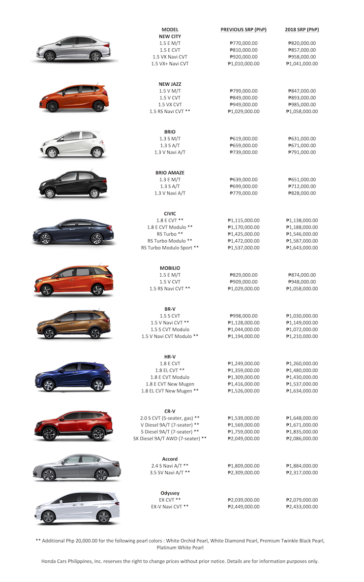Honda Cars Philippines Releases 2018 Prices With Excise Tax