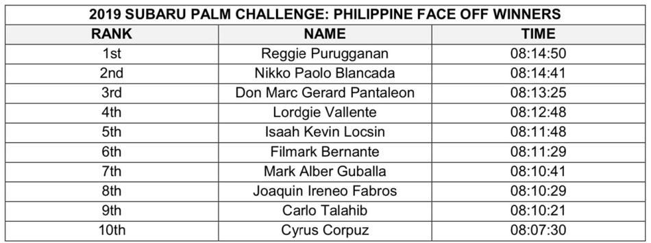 2019 Subaru Palm Challenge PH Finalists