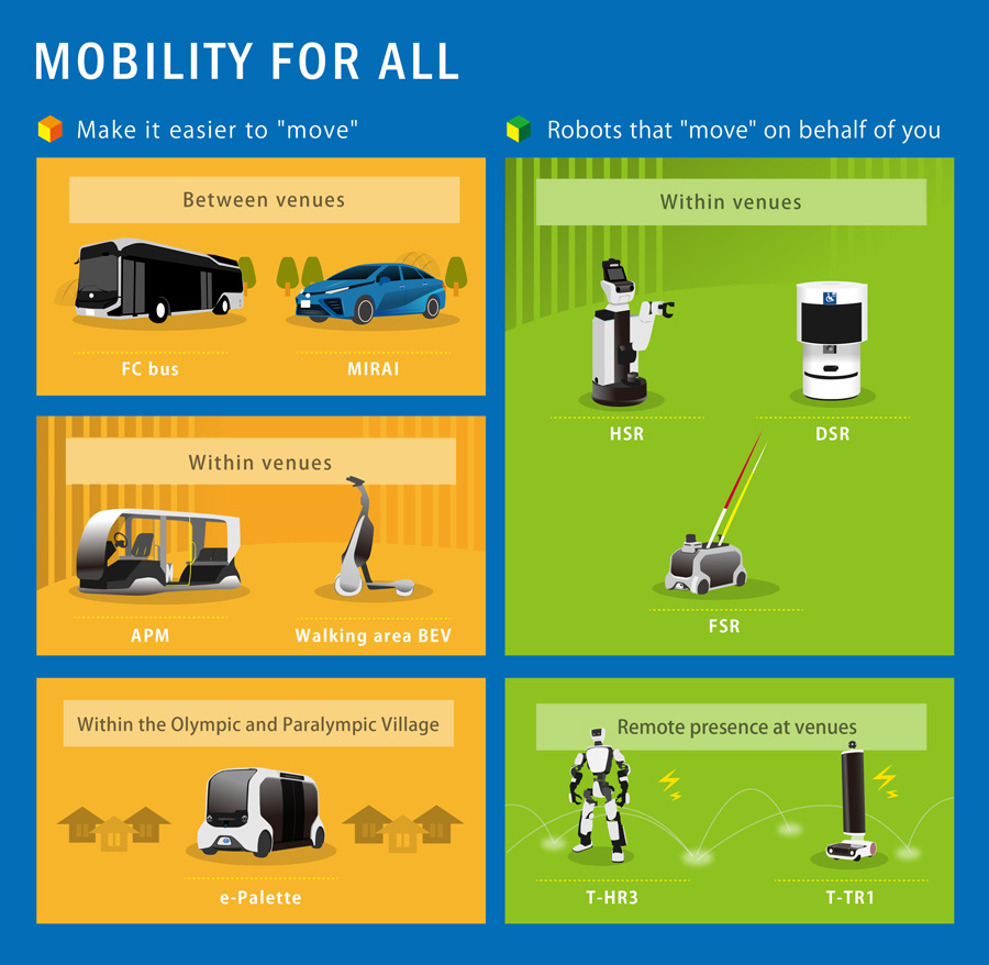 2020 Tokyo Olympics Toyota Mobility For All